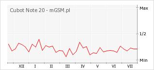 Wykres zmian popularności telefonu Cubot Note 20