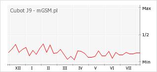 Wykres zmian popularności telefonu Cubot J9