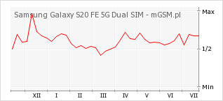 Wykres zmian popularności telefonu Samsung Galaxy S20 FE 5G Dual SIM