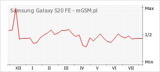 Wykres zmian popularności telefonu Samsung Galaxy S20 FE