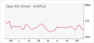 Wykres zmian popularności telefonu Oppo A91 Global