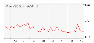 Wykres zmian popularności telefonu Vivo V20 SE