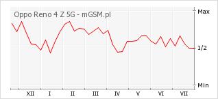 Wykres zmian popularności telefonu Oppo Reno 4 Z 5G