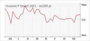 Wykres zmian popularności telefonu Huawei P Smart 2021