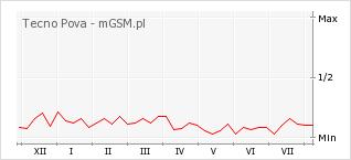 Wykres zmian popularności telefonu Tecno Pova
