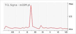 Wykres zmian popularności telefonu TCL Signa