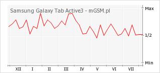 Wykres zmian popularności telefonu Samsung Galaxy Tab Active3
