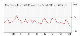 Wykres zmian popularności telefonu Motorola Moto G8 Power Lite Dual SIM