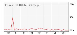 Wykres zmian popularności telefonu Infinix Hot 10 Lite