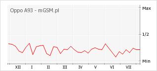 Wykres zmian popularności telefonu Oppo A93
