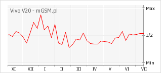 Wykres zmian popularności telefonu Vivo V20