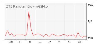 Wykres zmian popularności telefonu ZTE Rakuten Big