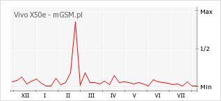 Wykres zmian popularności telefonu Vivo X50e