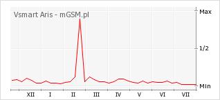 Wykres zmian popularności telefonu Vsmart Aris