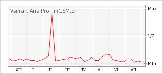 Wykres zmian popularności telefonu Vsmart Aris Pro
