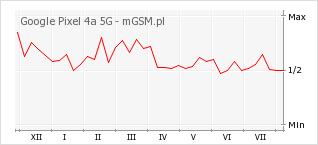 Wykres zmian popularności telefonu Google Pixel 4a 5G