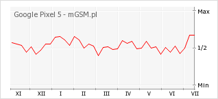 Wykres zmian popularności telefonu Google Pixel 5