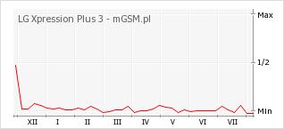 Wykres zmian popularności telefonu LG Xpression Plus 3