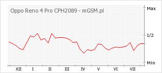 Wykres zmian popularności telefonu Oppo Reno 4 Pro CPH2089