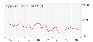 Wykres zmian popularności telefonu Oppo A73 2020