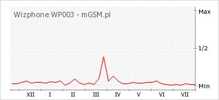 Wykres zmian popularności telefonu Wizphone WP003