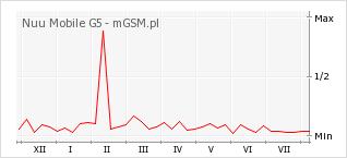 Wykres zmian popularności telefonu Nuu Mobile G5