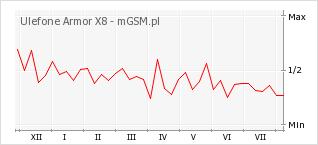 Wykres zmian popularności telefonu Ulefone Armor X8
