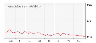 Wykres zmian popularności telefonu Teracube 2e