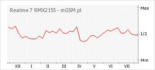 Wykres zmian popularności telefonu Realme 7 RMX2155