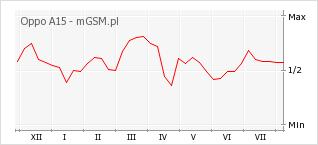 Wykres zmian popularności telefonu Oppo A15