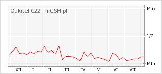 Wykres zmian popularności telefonu Oukitel C22
