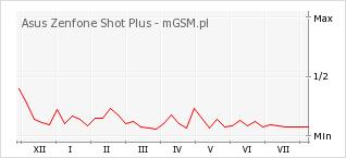 Wykres zmian popularności telefonu Asus Zenfone Shot Plus