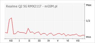 Wykres zmian popularności telefonu Realme Q2 5G RMX2117