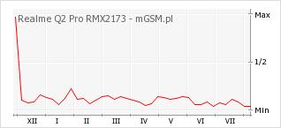 Wykres zmian popularności telefonu Realme Q2 Pro RMX2173