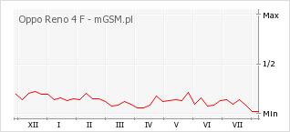 Wykres zmian popularności telefonu Oppo Reno 4 F