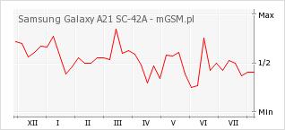 Wykres zmian popularności telefonu Samsung Galaxy A21 SC-42A