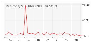 Wykres zmian popularności telefonu Realme Q2i 5G RMX2200