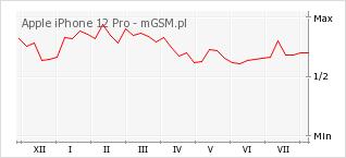 Wykres zmian popularności telefonu Apple iPhone 12 Pro