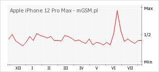 Wykres zmian popularności telefonu Apple iPhone 12 Pro Max