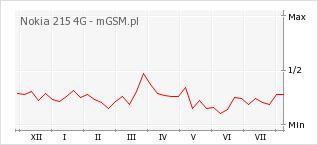 Wykres zmian popularności telefonu Nokia 215 4G