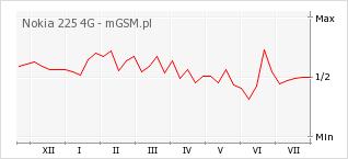 Wykres zmian popularności telefonu Nokia 225 4G