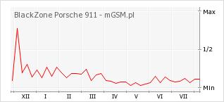 Wykres zmian popularności telefonu BlackZone Porsche 911