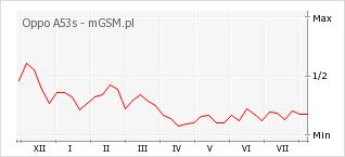 Wykres zmian popularności telefonu Oppo A53s