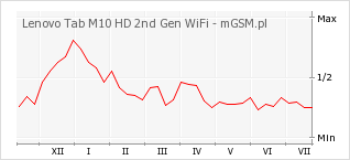 Wykres zmian popularności telefonu Lenovo Tab M10 HD 2nd Gen WiFi