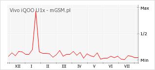 Wykres zmian popularności telefonu Vivo iQOO U1x