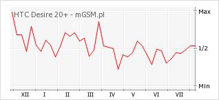 Wykres zmian popularności telefonu HTC Desire 20+