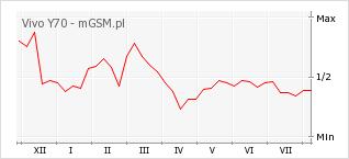 Wykres zmian popularności telefonu Vivo Y70
