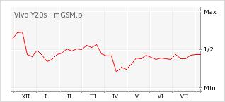 Wykres zmian popularności telefonu Vivo Y20s