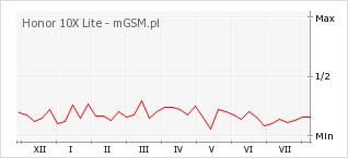 Wykres zmian popularności telefonu Honor 10X Lite