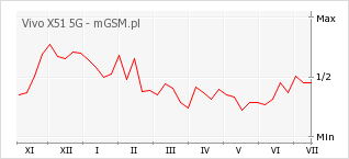 Wykres zmian popularności telefonu Vivo X51 5G